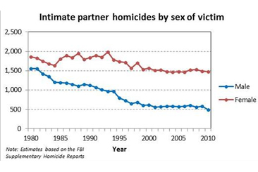 Intimatepartnerhomicides-fo